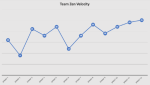 Agile Team Velocity