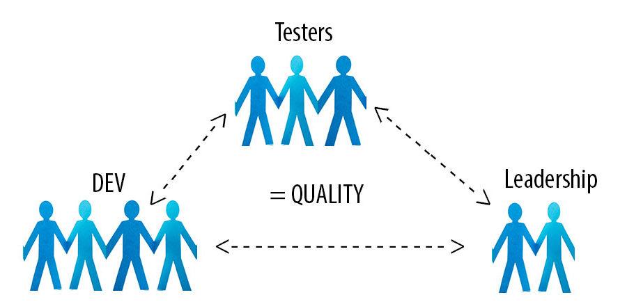 Building a Quality Software QA Team: Quality at Every Level