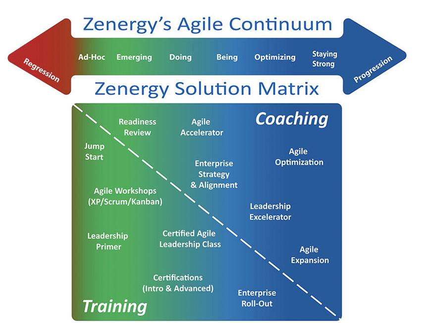 Zenergy's Agile Continuum Infographic