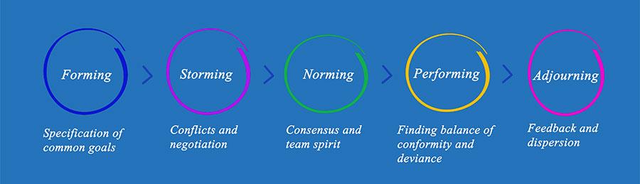 4 Ingredients to Working in Agile Remote Teams